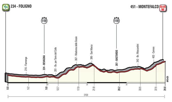 2017 Giro d'Italia, stage 10
