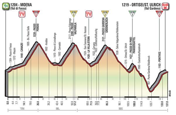 2017 Giro d'Italia, stage 18