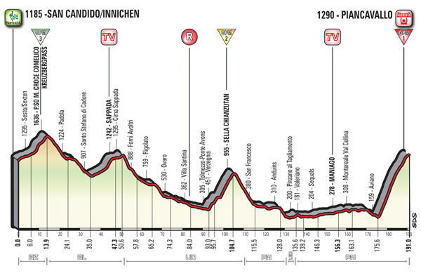 2017 Giro d'Italia, stage 19