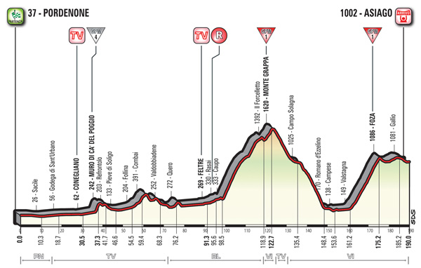 2017 Giro d'Italia, stage 20