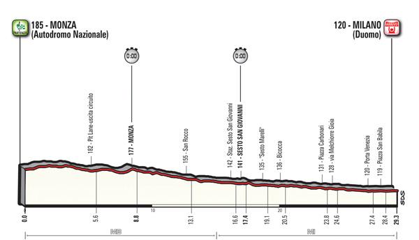 2017 Giro d'Italia, stage 21