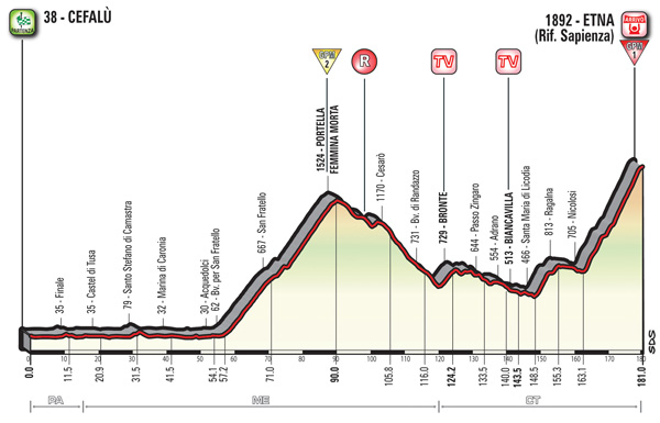 2017 Giro d'Italia, stage four