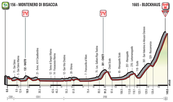 2017 Giro d'Italia, stage nine