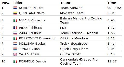 Dumoulin v Quintana, time trialist v climber