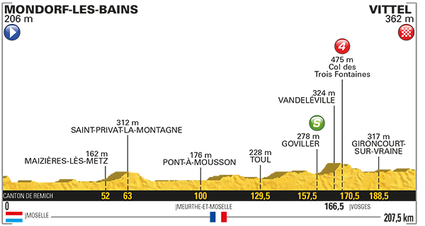 2017 Tour de France, stage four