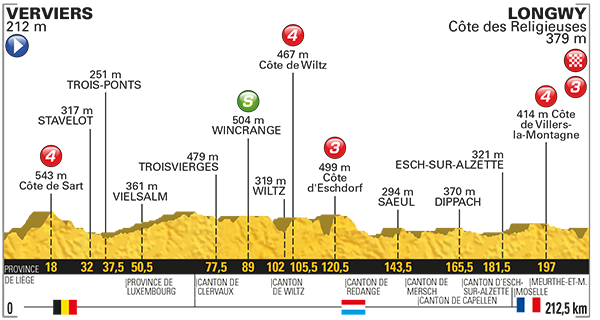 2017 Tour de France, stage three