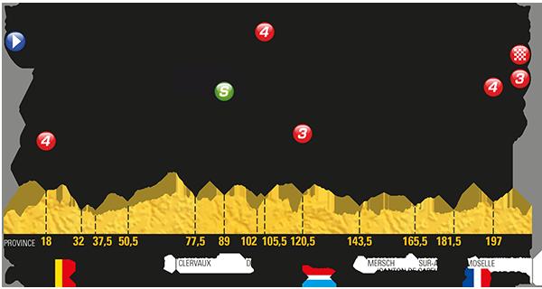 2017 Tour de France, stage three