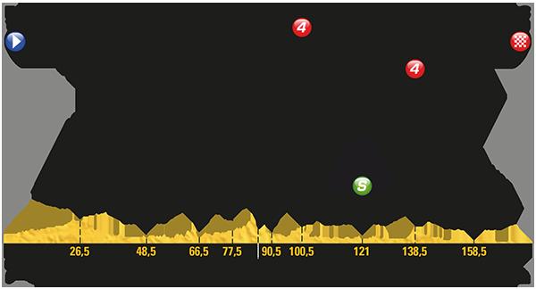 2017 Tour de France, stage 10