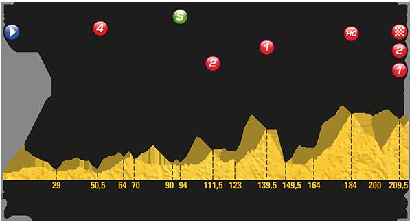 2017 Tour de France, stage 12