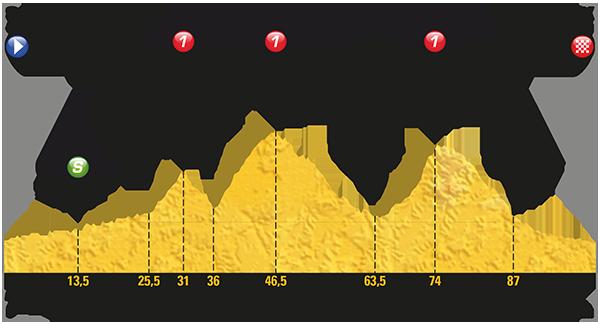 2017 Tour de France, stage 13