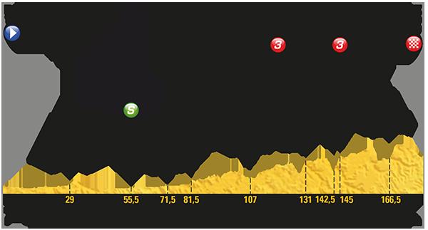 2017 Tour de France, stage 14