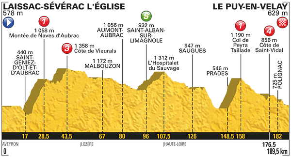 2017 Tour de France, stage 15
