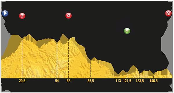 2017 Tour de France, stage 16