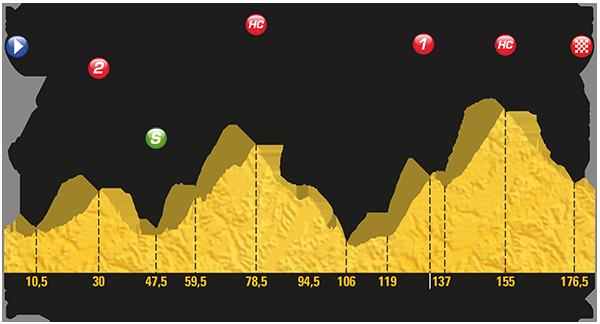 2017 Tour de France, stage 17