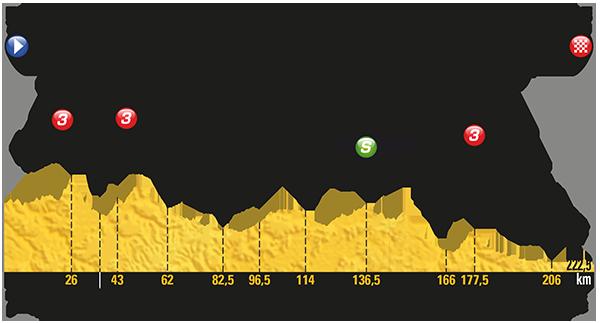 2017 Tour de France, stage 19