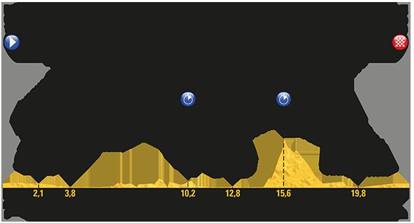 2017 Tour de France, stage 20