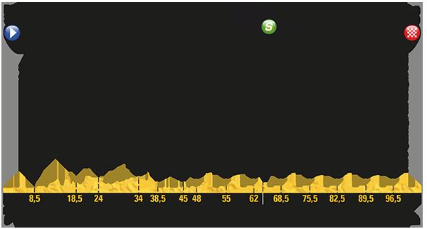 2017 Tour de France, stage 21