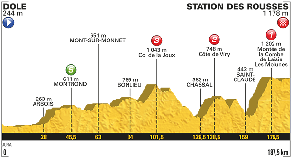 2017 Tour de France, stage eight