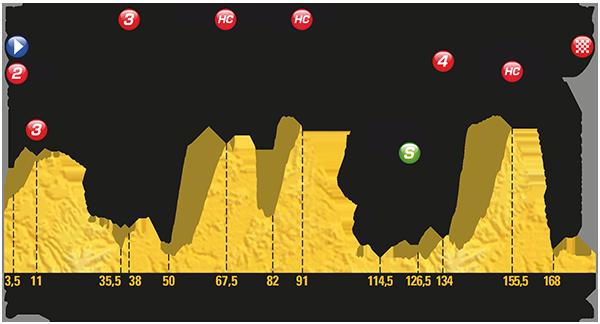 2017 Tour de France, stage nine