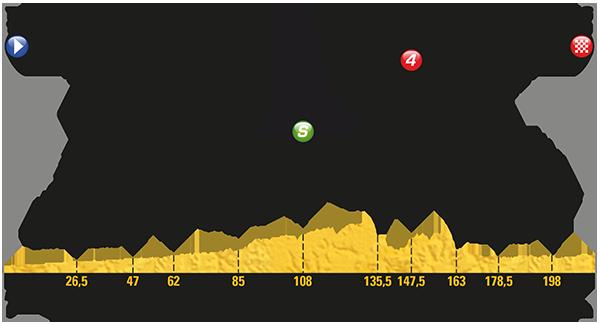 2017 Tour de France, stage seven