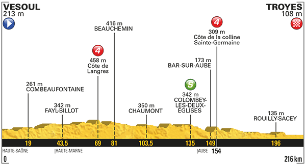 2017 Tour de France, stage six