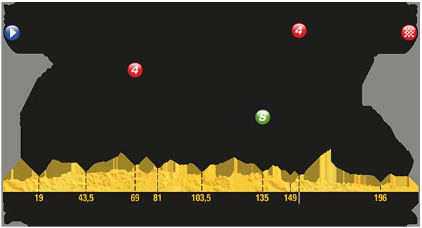 2017 Tour de France, stage six