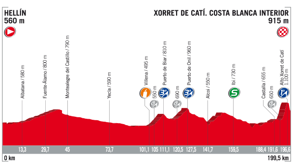 2017 Vuelta a Espana, stage eight