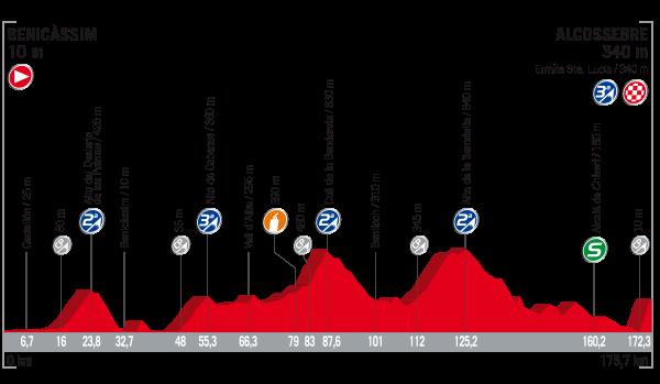 2017 Vuelta a Espana, stage five