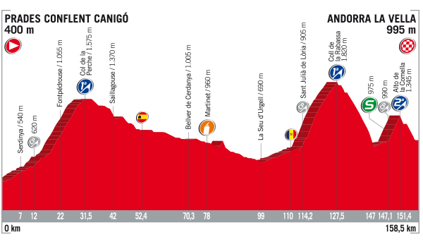 2017 Vuelta a Espana, stage three