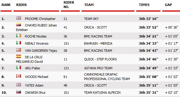 Top ten Vuelta first rest day