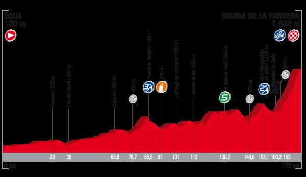 2017 Vuelta a Espana, Stage 14