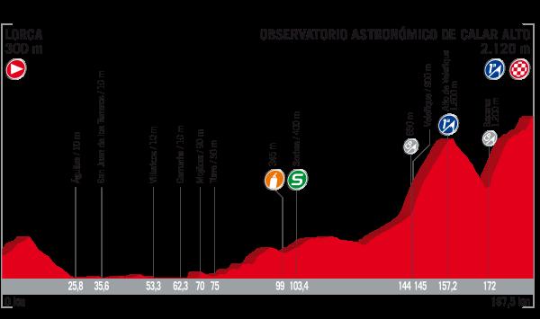 2017 Vuelta a Espana, stage 11