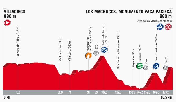 2017 Vuelta a Espana, stage 17