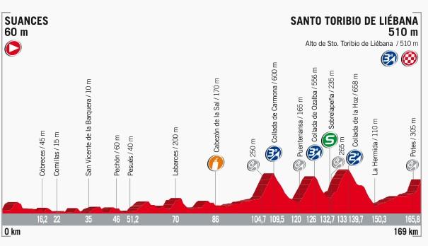 2017 Vuelta a Espana, stage 18
