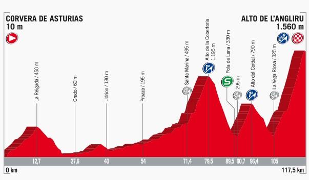 2017 Vuelta a Espana, stage 20